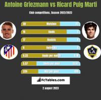 Antoine Griezmann vs Ricard Puig Marti h2h player stats