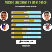 Antoine Griezmann vs Oihan Sancet h2h player stats