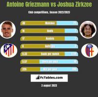 Antoine Griezmann vs Joshua Zirkzee h2h player stats