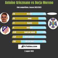 Antoine Griezmann vs Borja Moreno h2h player stats