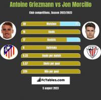 Antoine Griezmann vs Jon Morcillo h2h player stats