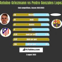 Antoine Griezmann vs Pedro Gonzales Lopez h2h player stats