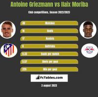 Antoine Griezmann vs Ilaix Moriba h2h player stats