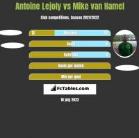 Antoine Lejoly vs Mike van Hamel h2h player stats