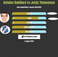 Antoine Rabillard vs Jordy Thomassen h2h player stats