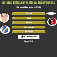 Antoine Rabillard vs Diego Snepvangers h2h player stats