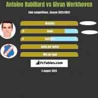 Antoine Rabillard vs Givan Werkhoven h2h player stats