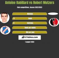 Antoine Rabillard vs Robert Mutzers h2h player stats