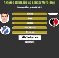Antoine Rabillard vs Sander Vereijken h2h player stats