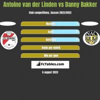 Antoine van der Linden vs Danny Bakker h2h player stats