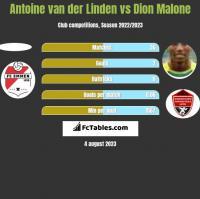 Antoine van der Linden vs Dion Malone h2h player stats