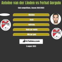 Antoine van der Linden vs Ferhat Gorgulu h2h player stats