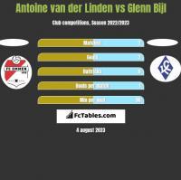 Antoine van der Linden vs Glenn Bijl h2h player stats