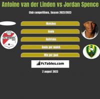 Antoine van der Linden vs Jordan Spence h2h player stats