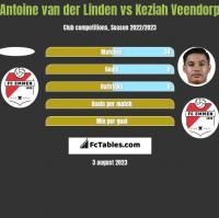 Antoine van der Linden vs Keziah Veendorp h2h player stats