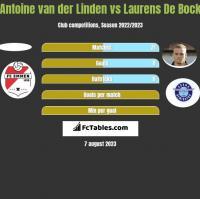 Antoine van der Linden vs Laurens De Bock h2h player stats
