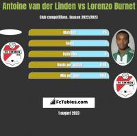 Antoine van der Linden vs Lorenzo Burnet h2h player stats