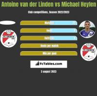 Antoine van der Linden vs Michael Heylen h2h player stats