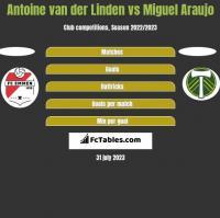 Antoine van der Linden vs Miguel Araujo h2h player stats