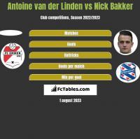 Antoine van der Linden vs Nick Bakker h2h player stats