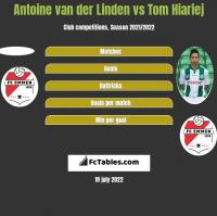 Antoine van der Linden vs Tom Hiariej h2h player stats