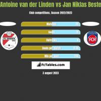 Antoine van der Linden vs Jan Niklas Beste h2h player stats