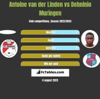 Antoine van der Linden vs Dehninio Muringen h2h player stats