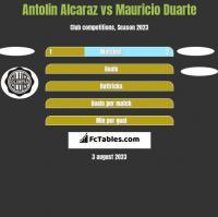 Antolin Alcaraz vs Mauricio Duarte h2h player stats