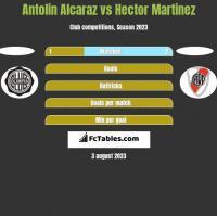 Antolin Alcaraz vs Hector Martinez h2h player stats