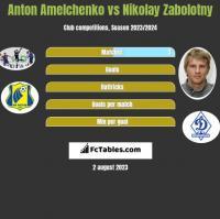 Anton Amelchenko vs Nikolay Zabolotny h2h player stats