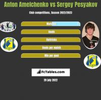 Anton Amelchenko vs Sergey Pesyakov h2h player stats
