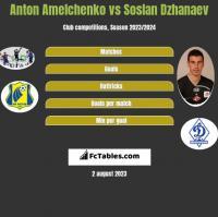 Anton Amelchenko vs Soslan Dzhanaev h2h player stats