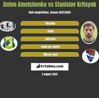 Anton Amelchenko vs Stanislav Kritsyuk h2h player stats