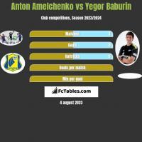 Anton Amelchenko vs Yegor Baburin h2h player stats