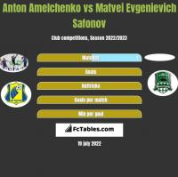 Anton Amelchenko vs Matvei Evgenievich Safonov h2h player stats