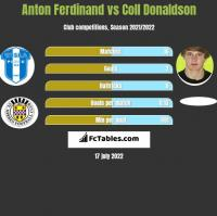Anton Ferdinand vs Coll Donaldson h2h player stats