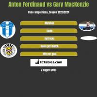 Anton Ferdinand vs Gary MacKenzie h2h player stats