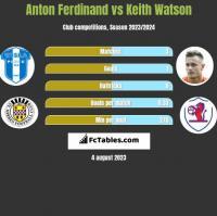 Anton Ferdinand vs Keith Watson h2h player stats