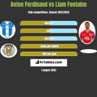 Anton Ferdinand vs Liam Fontaine h2h player stats