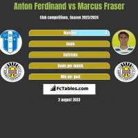 Anton Ferdinand vs Marcus Fraser h2h player stats