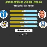 Anton Ferdinand vs Akin Famewo h2h player stats