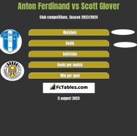 Anton Ferdinand vs Scott Glover h2h player stats
