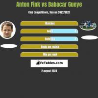 Anton Fink vs Babacar Gueye h2h player stats