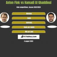 Anton Fink vs Hamadi Al Ghaddioui h2h player stats