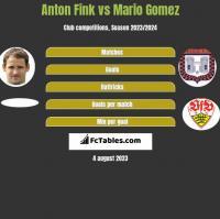 Anton Fink vs Mario Gomez h2h player stats