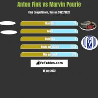 Anton Fink vs Marvin Pourie h2h player stats
