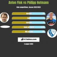 Anton Fink vs Philipp Hofmann h2h player stats