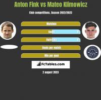Anton Fink vs Mateo Klimowicz h2h player stats