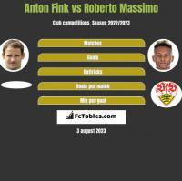 Anton Fink vs Roberto Massimo h2h player stats