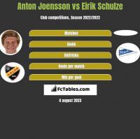Anton Joensson vs Eirik Schulze h2h player stats